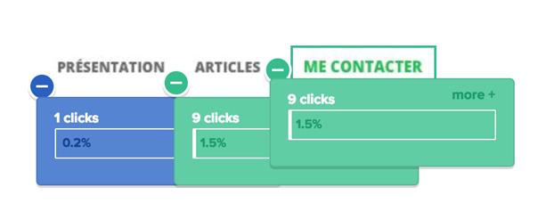 Percentage of click heatmap