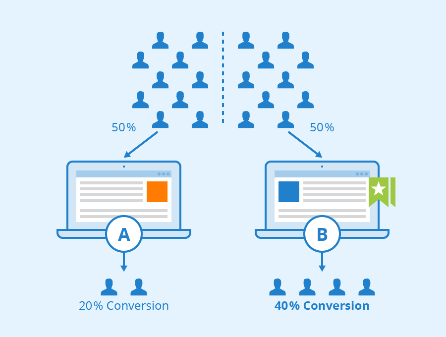An illustration of A/B Testing