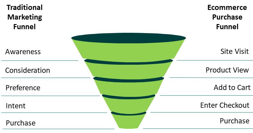 A conversion funnel diagram